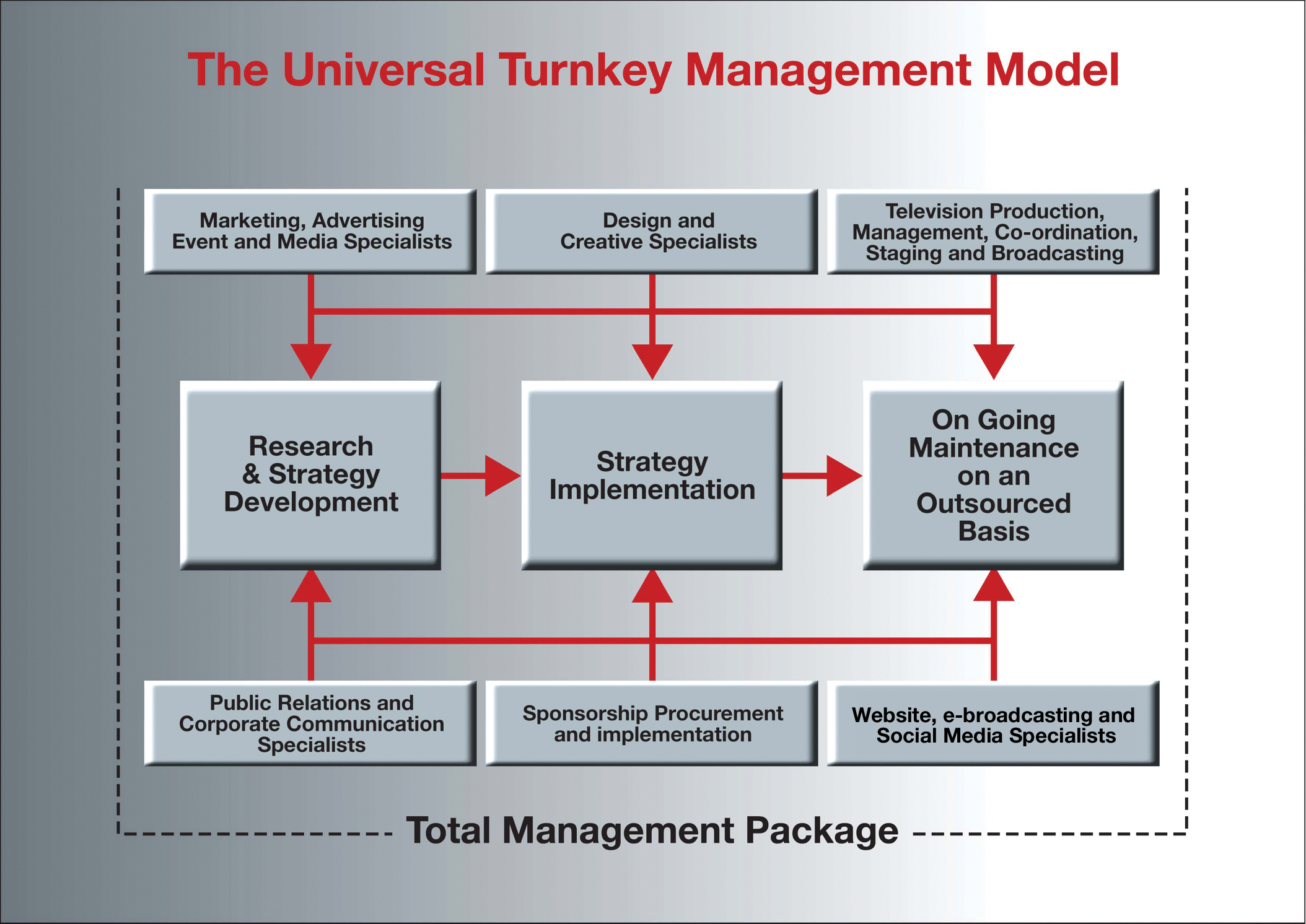 The Universal Turnkey Management Model